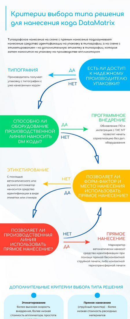 Выбор метода маркировки продукции Датаматрикс